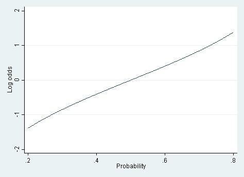 图 1:The relationship between probability and log odds over the range of probabilities from .2 to .8