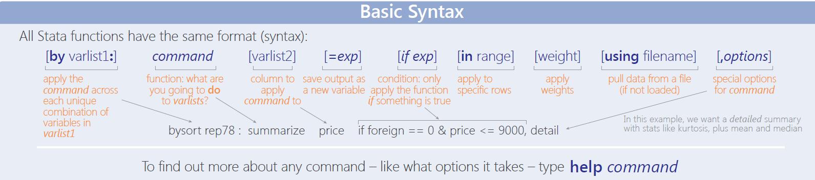 图1-4:Stata命令语法结构