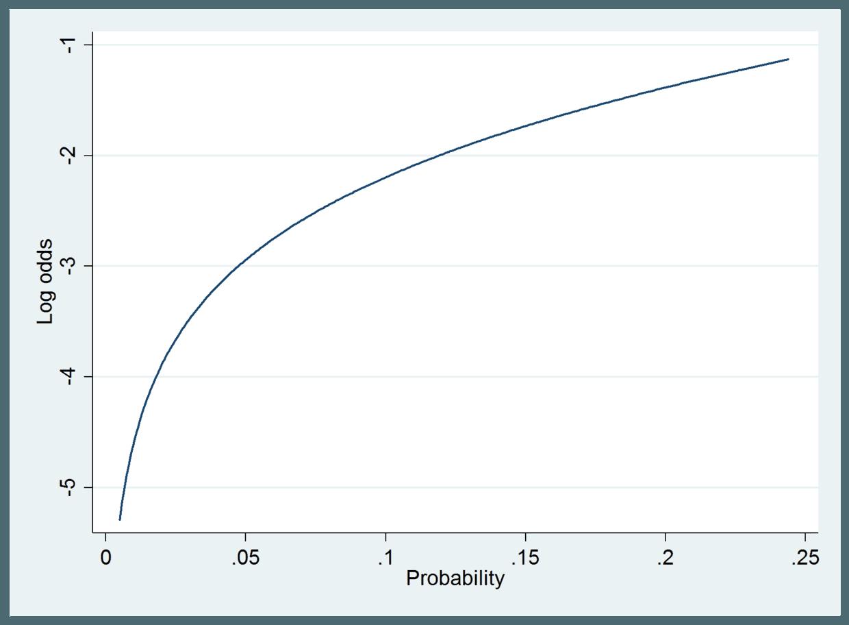 对数概率与预测概率范围的关系图