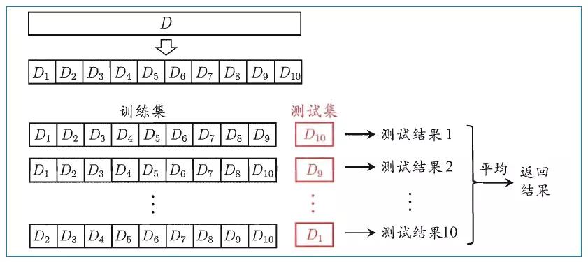 K折叠交叉验证法