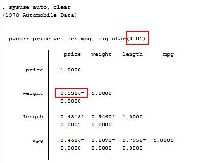 使用stata自带的 auto.dta 文件,需要标注的显著性为0.01