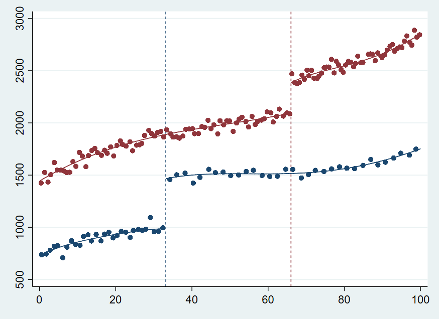 Figure 1. Multiple RD plot
