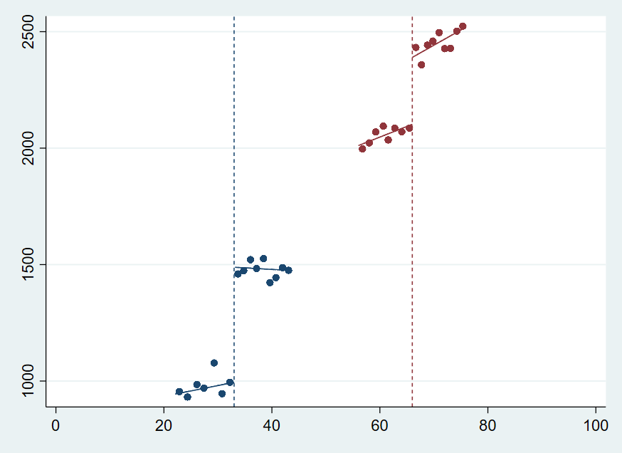 Figure 2. Multiple RD plot