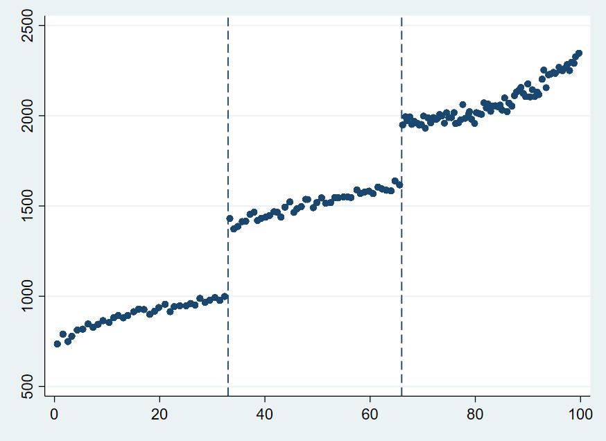 Figure 3. Cumulative cutoffs