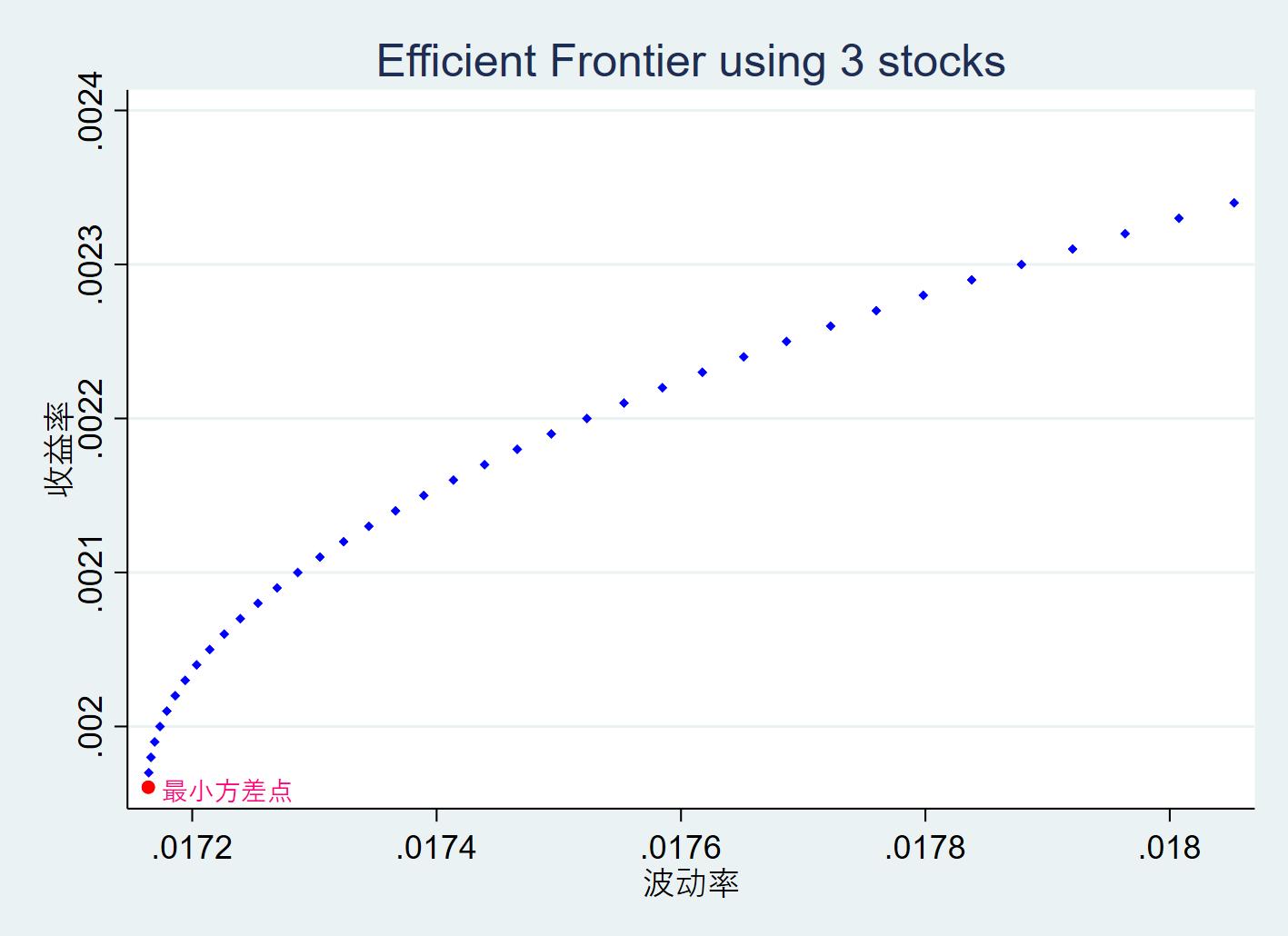 Efficient Frontier using 3 stocks