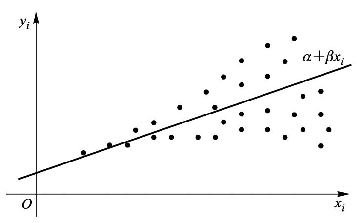 图 1:异方差的例子