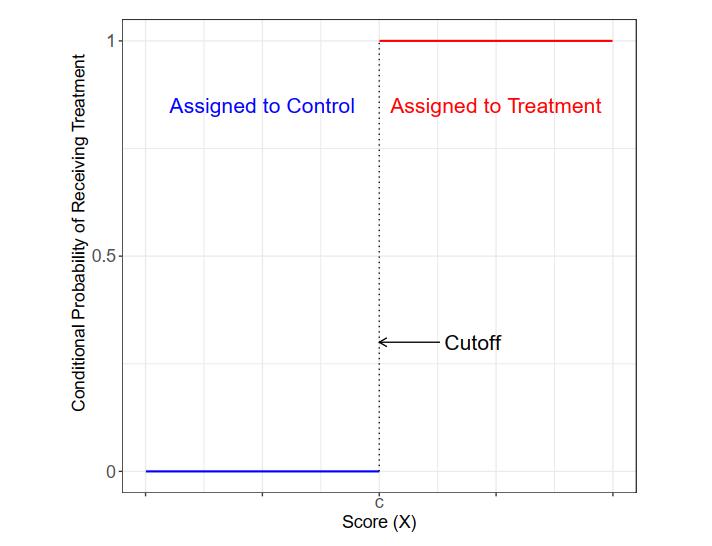 图 1:精确断点回归中的条件概率