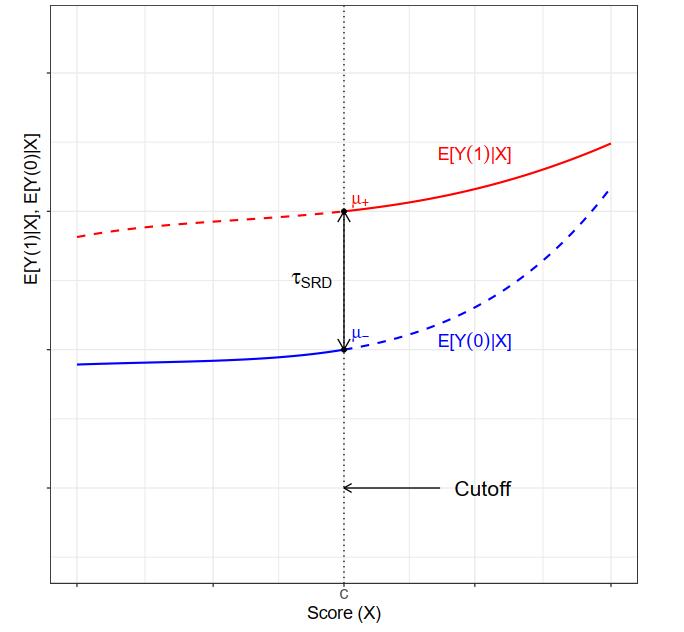 图 2:精确断点回归中的处理效应