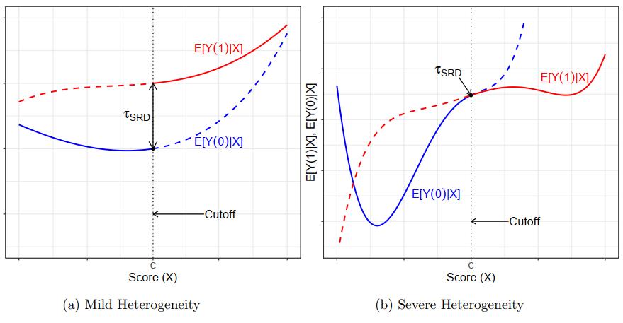 图 3:精确断点回归的局部效应