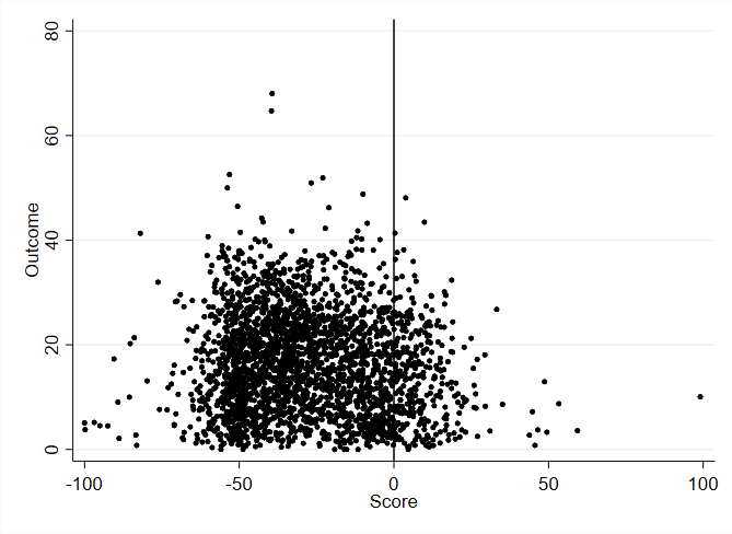 图 4:基于 Meyersson 数据的散点图分析