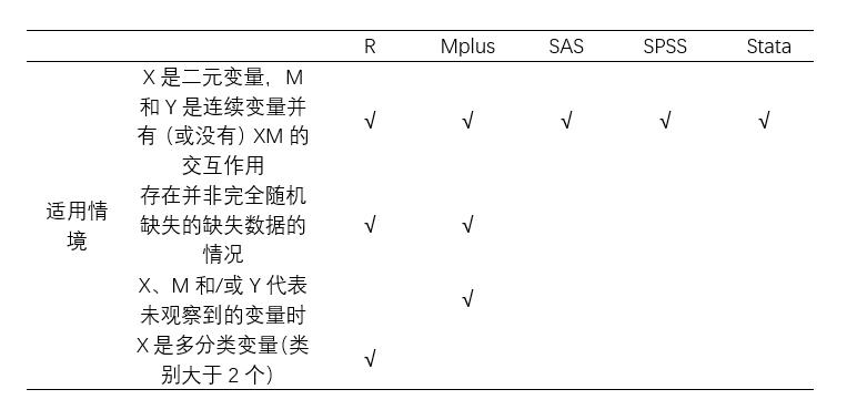 图 2:不同软件的具体适用情况推荐 (编译作者根据原文整理)