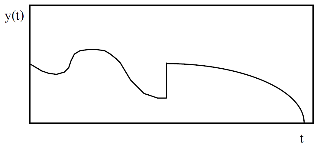 Figure 1: Quantitative variables change sharply