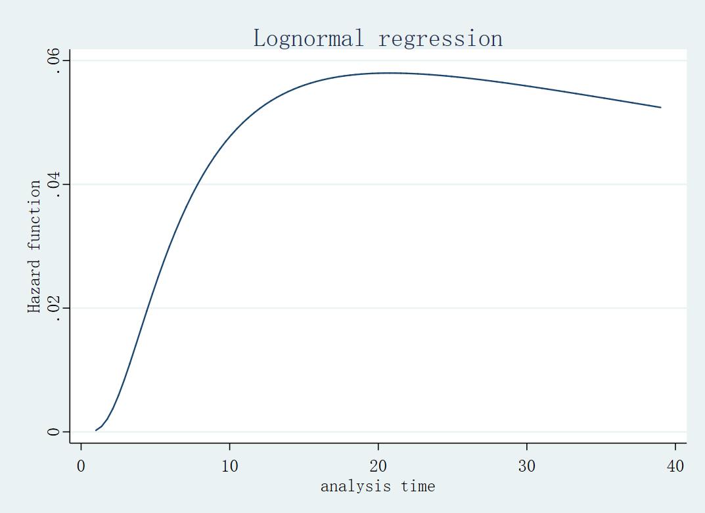 对数正态风险函数图