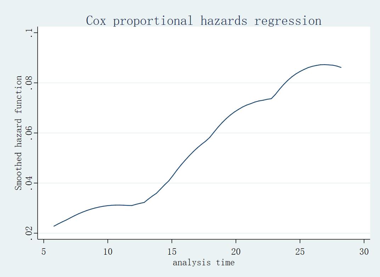 Cox PH 风险函数