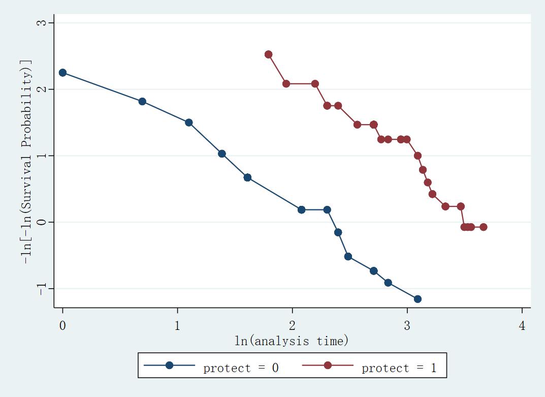 Figure 12: 基于变量 protect 的对数 - 对数图