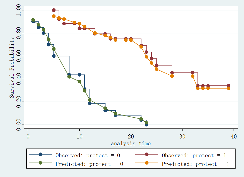 Figure 13: 基于变量 protect 的观测 - 预测图