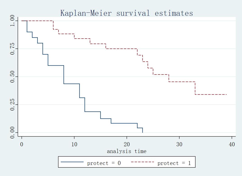 Figure6: 根据 protect 分组的生存估计量