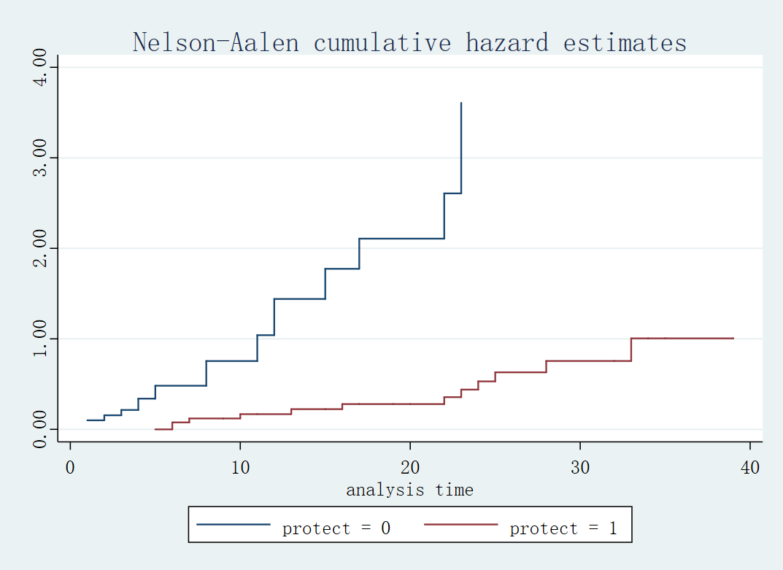 Figure7: Nelson-Aalen 累积风险函数