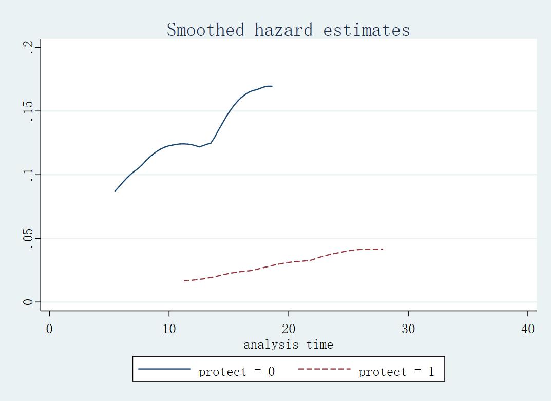 Figure8: 根据 protect 分组的风险函数
