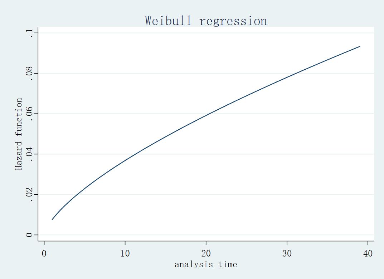 威布尔风险函数图