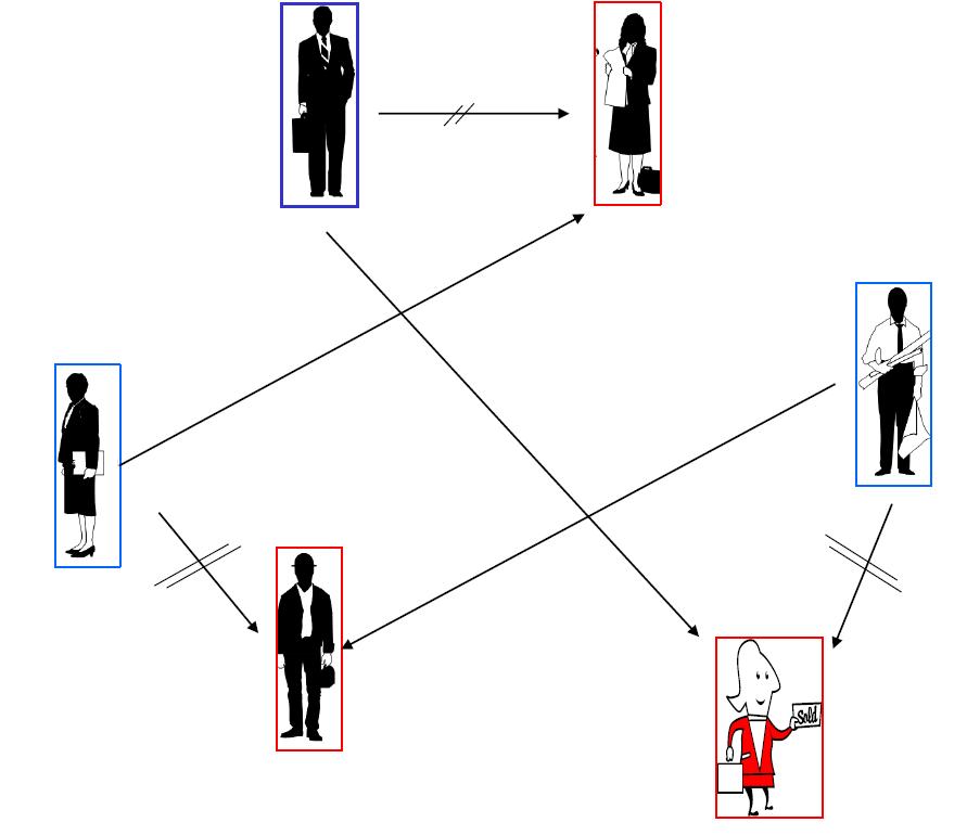 图 3:肾脏交换的三元环式结构