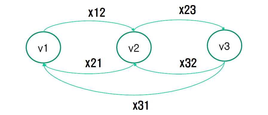图 5:肾脏交换配对的典型案例