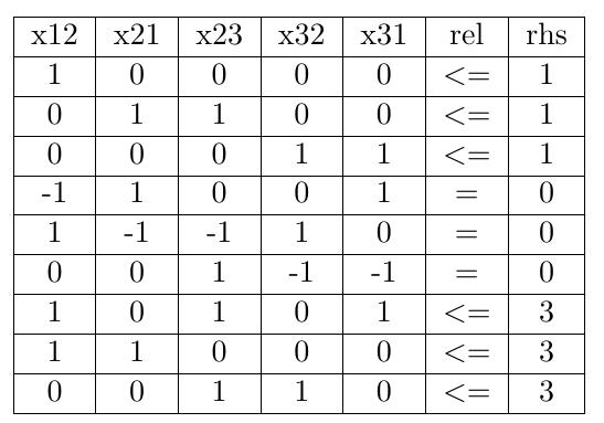 图 6:在 Stata 中输入数据